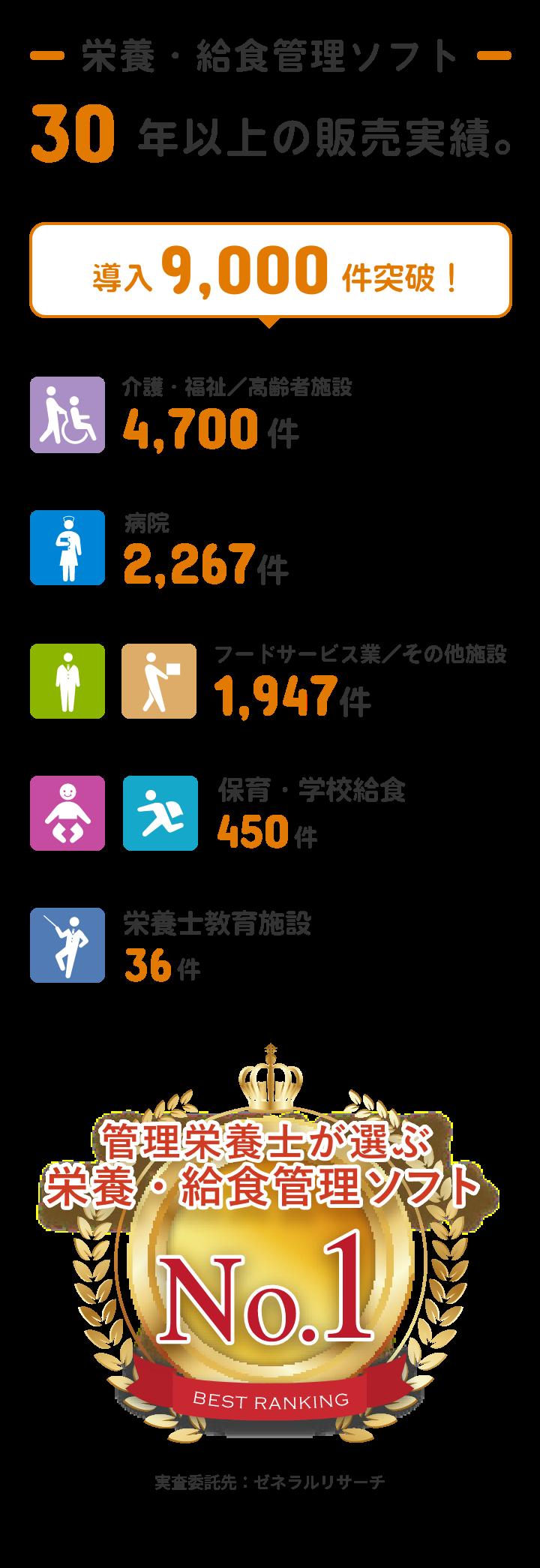 栄養・給食管理ソフト 30年以上の販売実績。導入9,000施設突破!