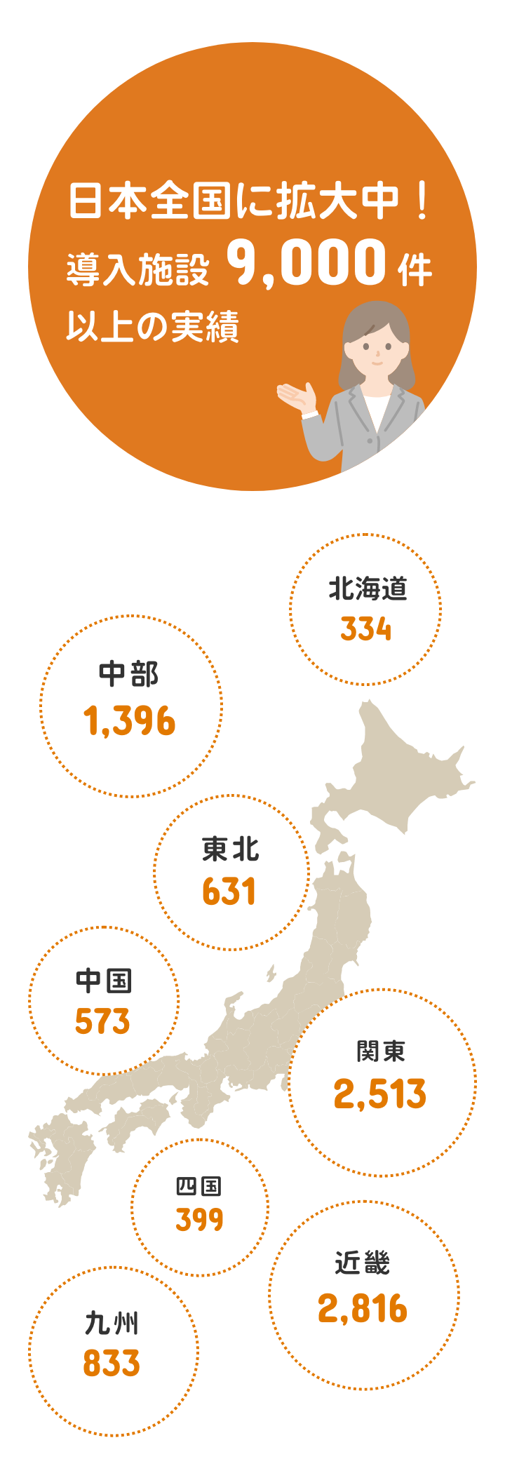 日本全国に拡大中!導入施設9,000件以上の実績